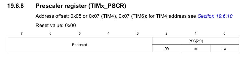 STM8 TIM4 Prescaler